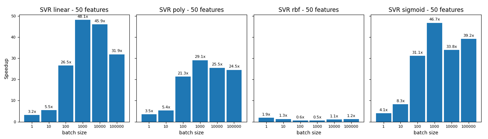 SVR regression charts