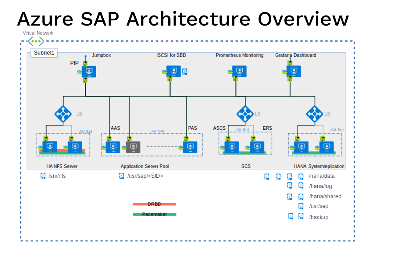 Azure Infrastructure for SaP