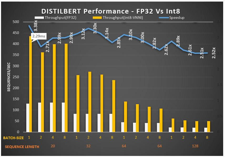 Distilled BERT model achieves 3.38 times increased speeds due to DLBoost: VNNI (Number of threads = four)
