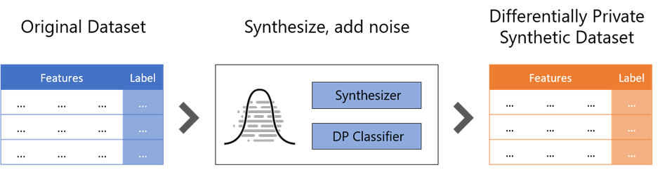 High level workflow how a dataset is synthesized for a machine learning task with SmartNoise: The original tabular dataset contains of features and labels. The QUAIL-method combines a synthesizer and a differentially private classifier to generate a new differentially private dataset that contains the statistical properties of the original data.