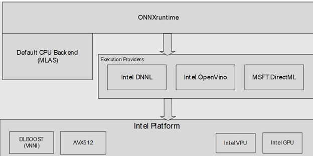 ONNX Runtime Architecture