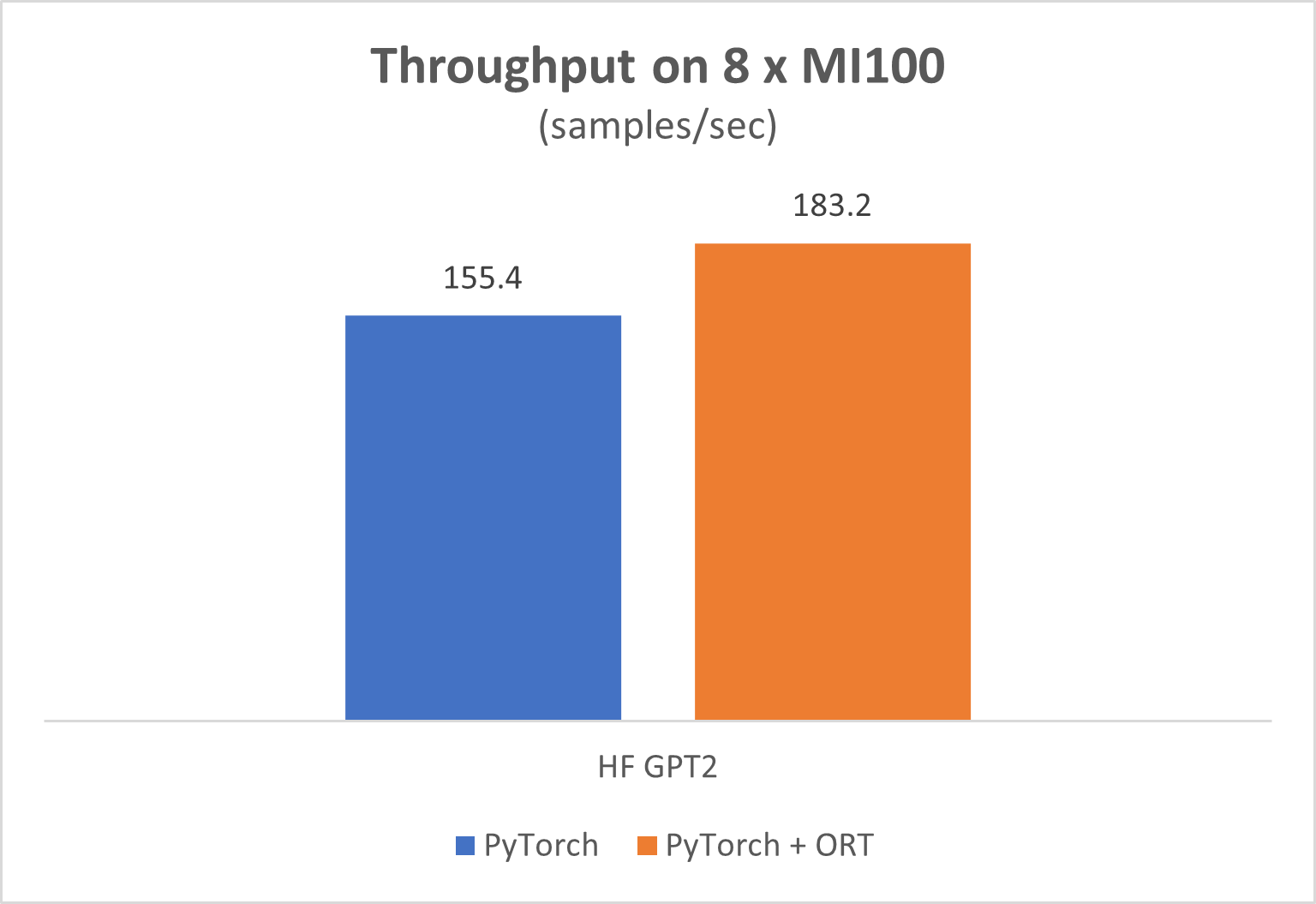 Using ONNX runtime gets 18 percent perf gains over stand-alone PyTorch