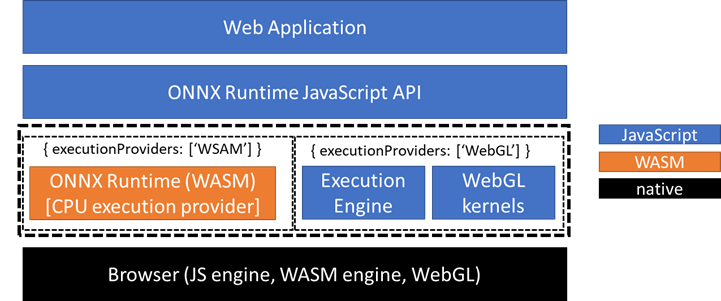 Figure 1: ORT Web Overview