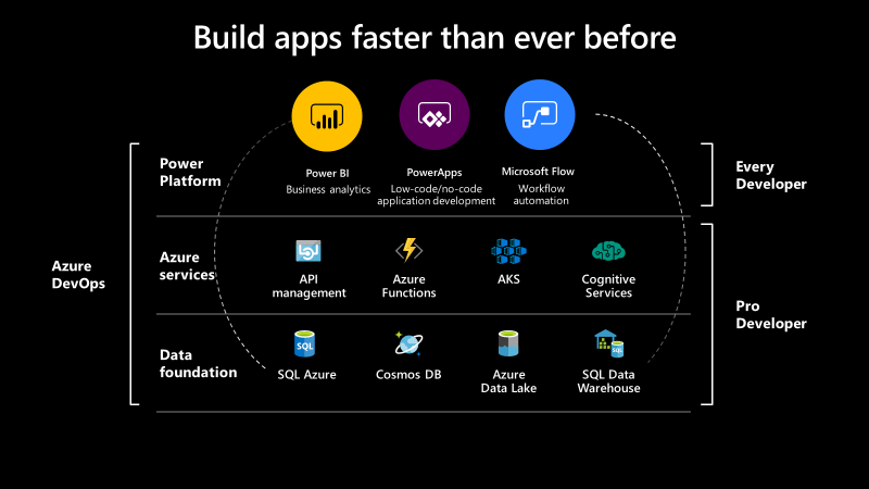 Organizations and developers are using the Power Platform and Azure to tackle a growing set of work requests with ease and the power of the cloud.