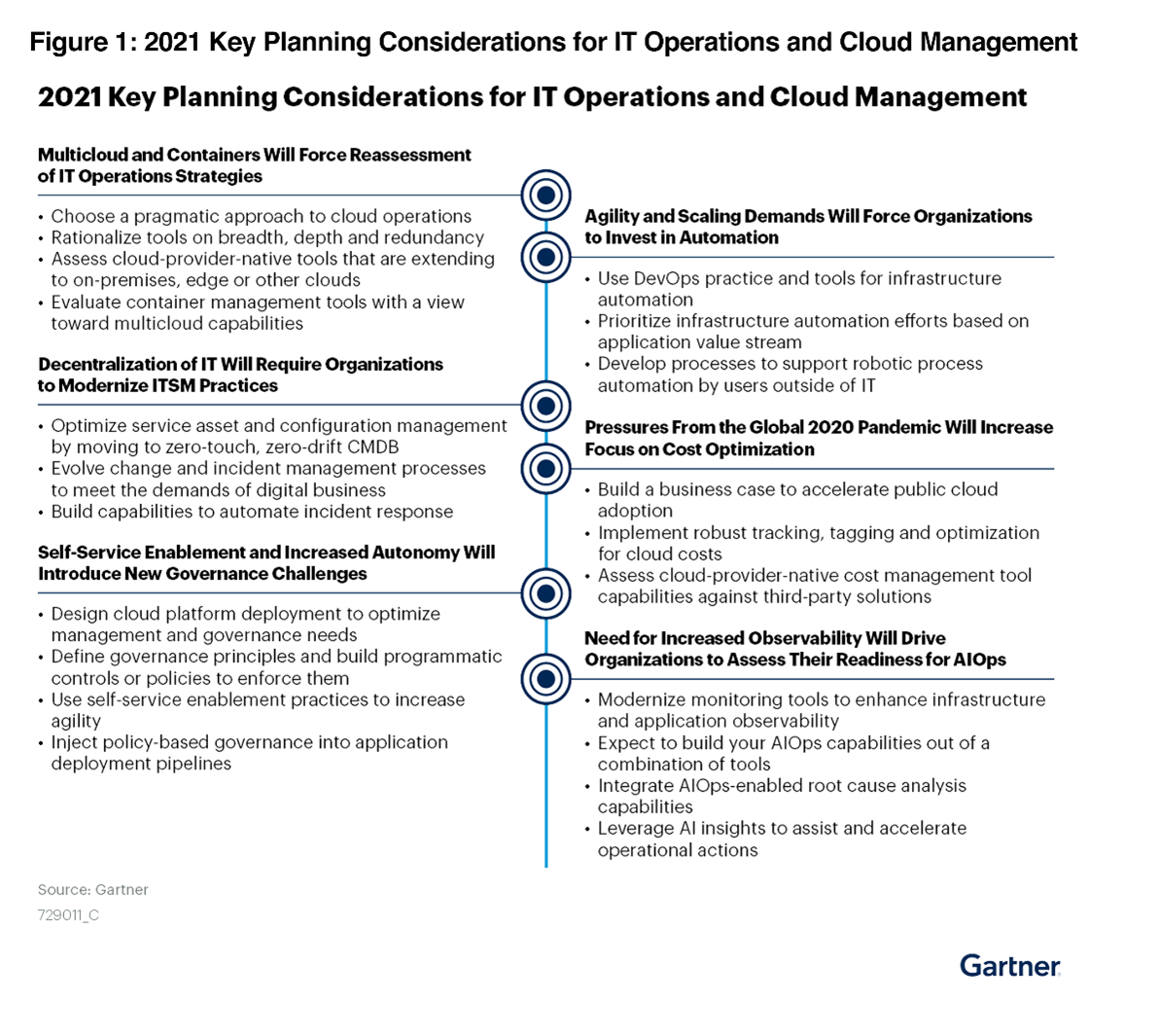 Gartner 2021 top 20 key planning considerations for IT leaders managing cloud infrastructure in their organizations.