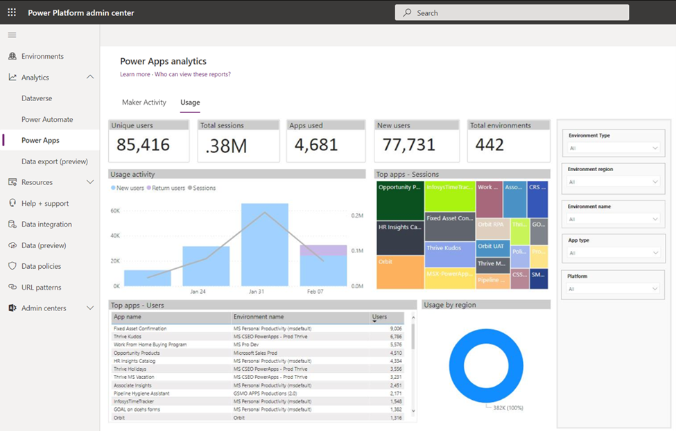 New Power Platform admin center tenant analytics depicting Power Apps usage results.