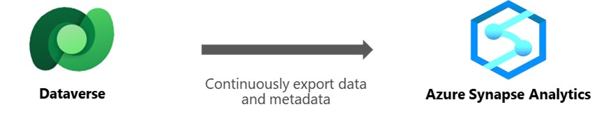 Accelerate time to insight with Azure Synapse Link for Dataverse