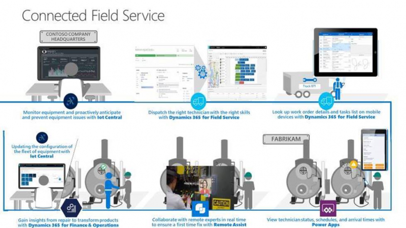 Dynamics 365 Connected Field Service.