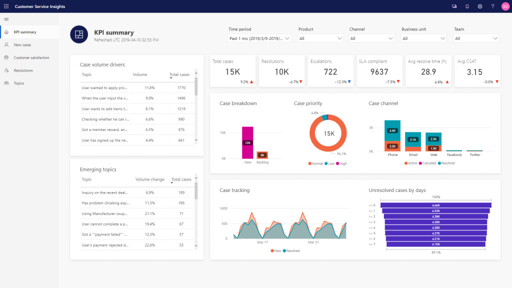 The KPI summary dashboard in Dynamics 365 Customer Service Insights.