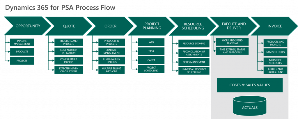 Dynamics Project Service Automation (PSA) Process Flow.