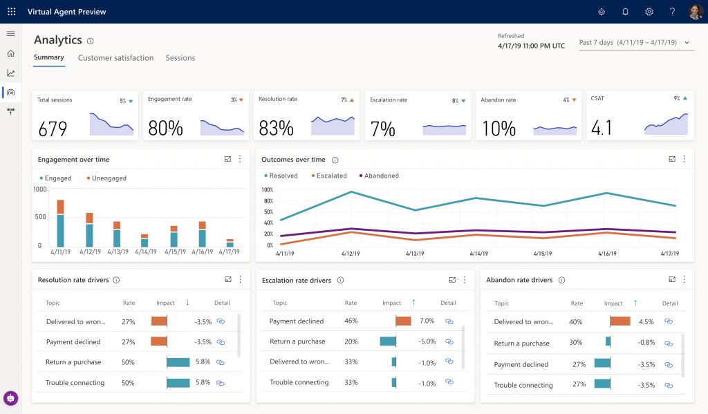 Dynamics 365 Virtual Agent for Customer Service