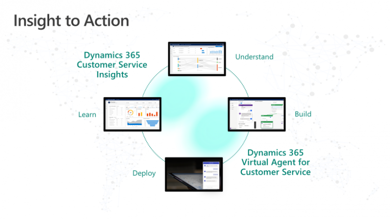 Dynamics 365 Virtual Agent for Customer Service feedback loop.