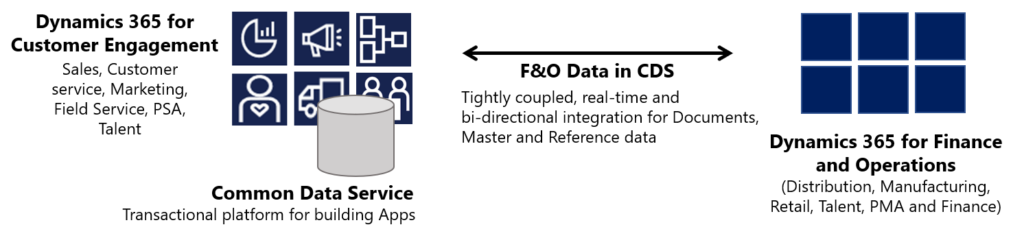F&O/CDS Integration