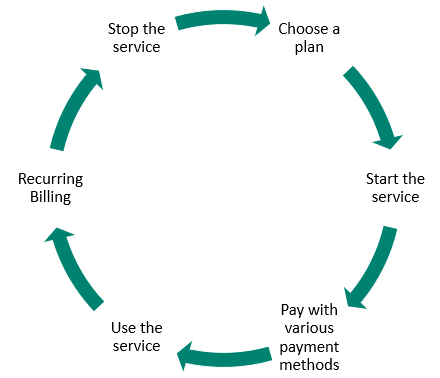 Graphic showing cycle of service-based business processes