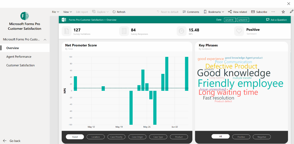 Microsoft Forms Pro Power BI dashboard displaying customer satisfaction.