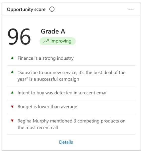 Dynamics 365 product screenshot of scored opportunities in a grid view.