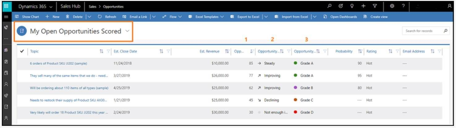 Product screenshot of scored opportunities in a grid view.