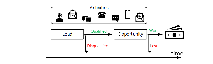 The figure shows sales the entities involved in the sales process – starting from Lead which converts into Opportunity that can be Won or Lost. The process is accompanied with different types of activities like calls, emails, chats etc.