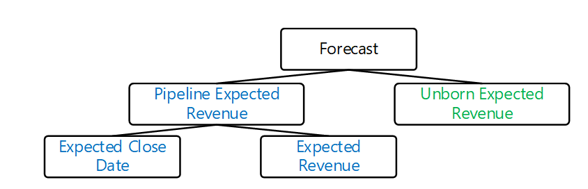 The figure shows modular forecast components hierarchy. Total forecast is a combination of expected revenue from pipeline. Pipeline revenue is predicted by predicting expected close date and expected revenue for all open opportunities. Another forecast component is revenue expected from the unborn opportunities.