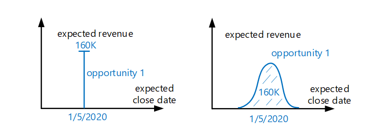 The figure shows examples of predicting expected close date and expected revenue for open opportunity. On the left expected close date and expected revenue are predicted as a point estimations, while on the right expected close date is predicted as a distribution over time, this expected revenue is distributed over time accordingly.