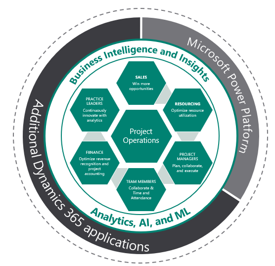 Dynamics 365 Project Operations leverages the Power Platform, additional Dynamics 365 applications, analytics, AI, machine learning, and business intelligence and insights to drive your projects.