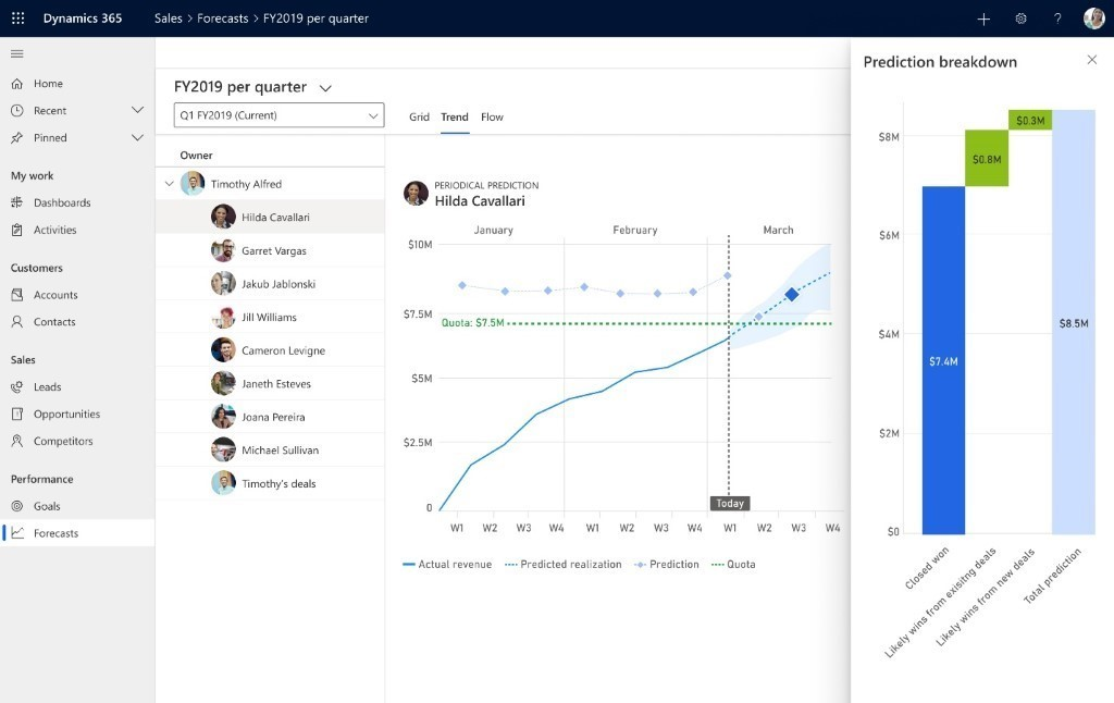 Dynamics 365 Sales dashboard with sales forecasting for FY2019 per quarter.