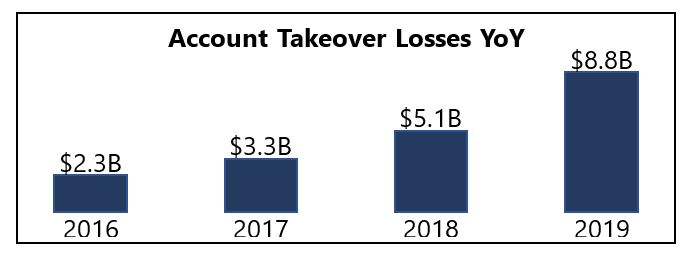 Account takeover losses YoY from 2016-2019