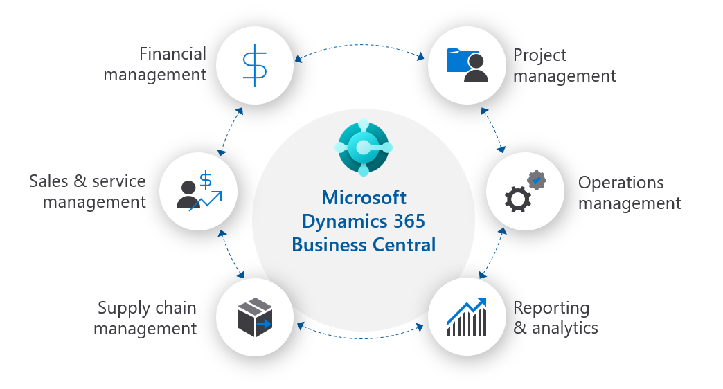 diagram of Microsoft Dynamics 365 Business Central
