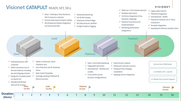 Range of deployment packages in Visionet's Catapult program from Silver to Titanium and their affiliated services.