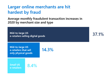 Graph depicting the increase in monthly fraudulent transactions. Larger United States online merchants have a larger fraudulent transaction increase in 2020 at 37 point one percent versus small US e-retailers at 8 point 4 percent