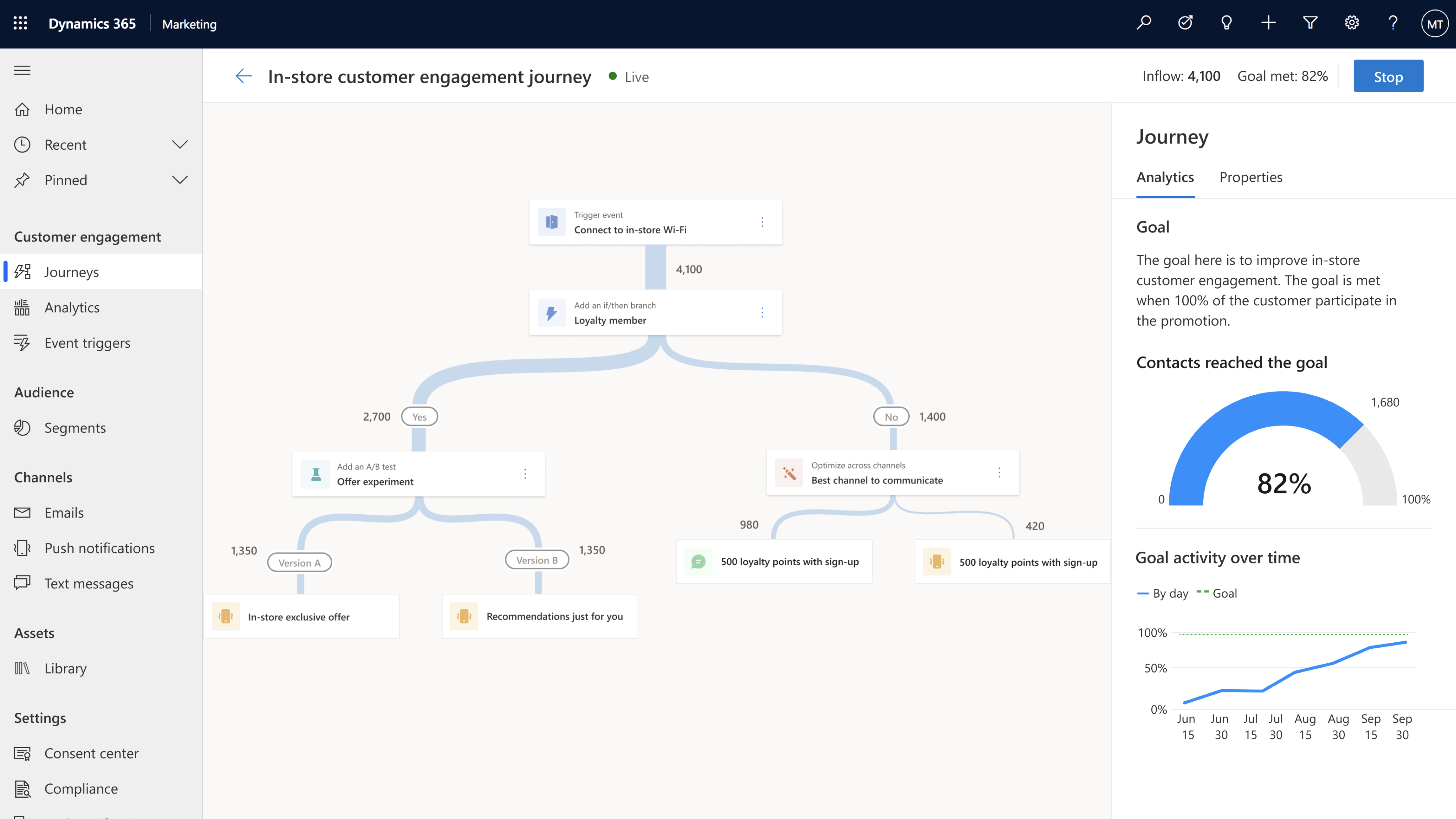 Dynamics 365 Marketing responds to customer actions during the journey.