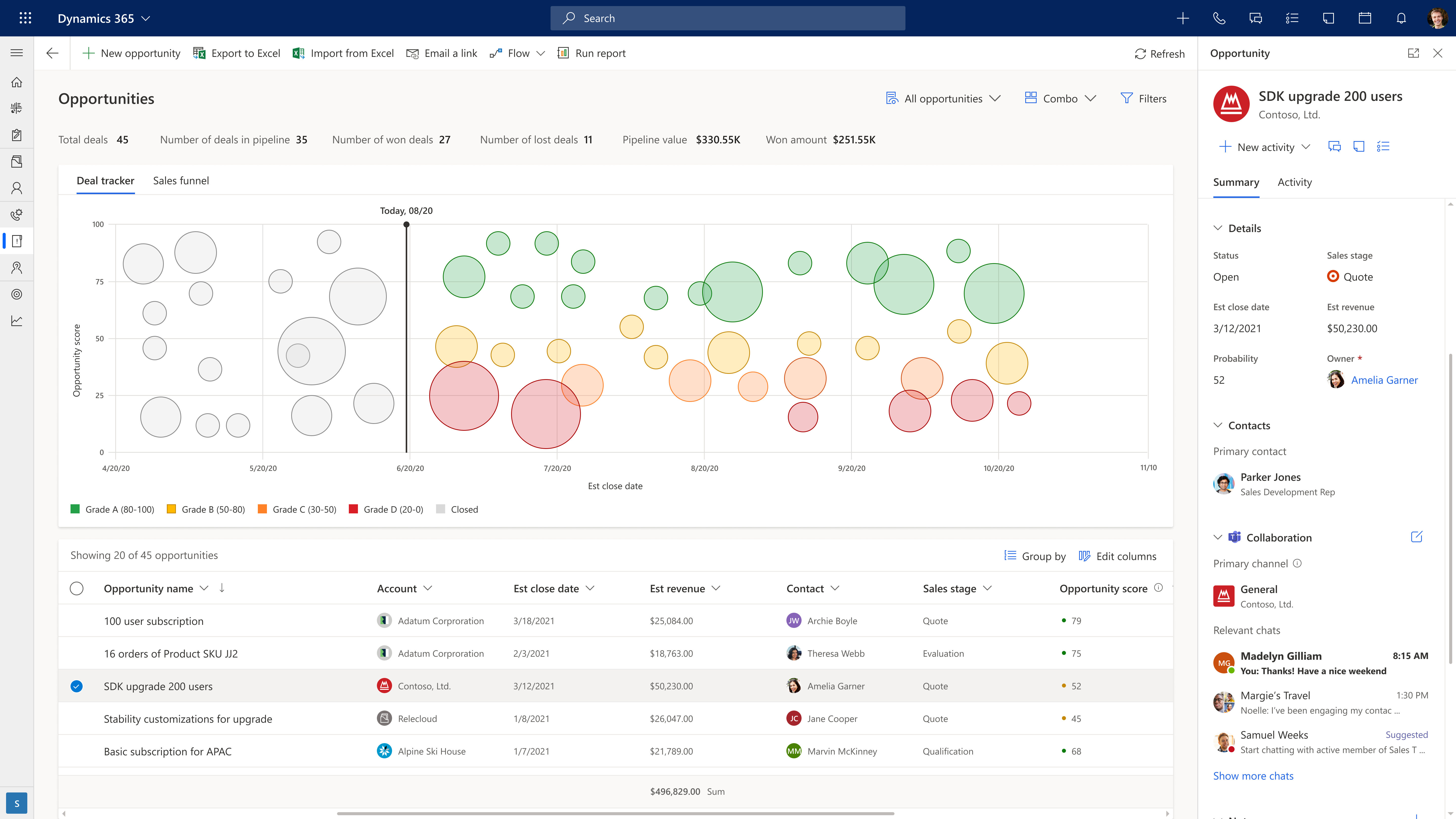 Newly optimized opportunity manager workspace with pipeline management visualizations