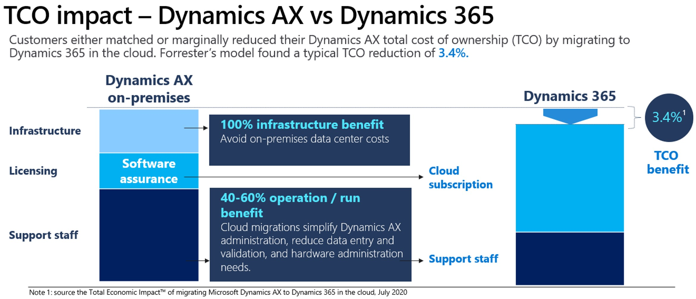 graphic portraying the total cost of ownership decrease of 3.4% when migrating from Dynamics AX to Dynamics 365 in the Cloud