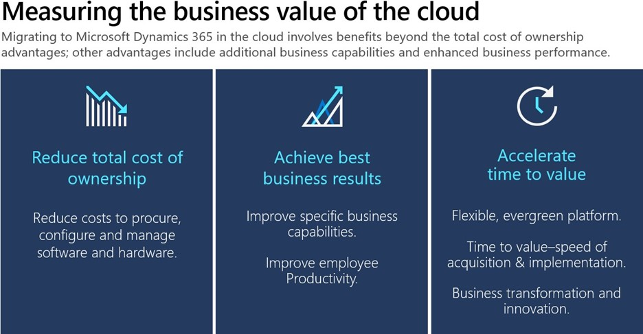 Picture highlighting the 3 benefits of moving to the cloud – reduce total cost of ownership, achieve best business results, and accelerate time to value