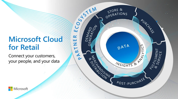 Cloud for Retail offer and affiliated retail scenario outcomes