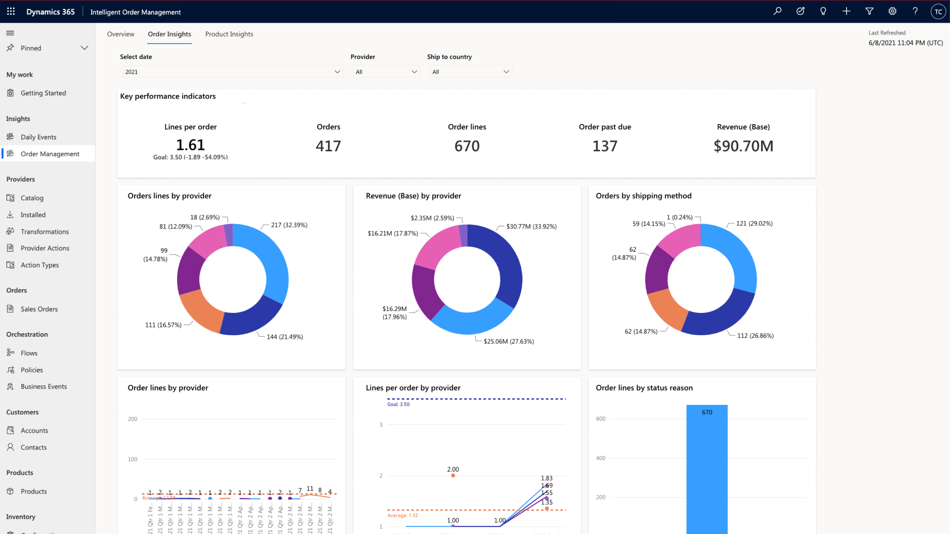 Dynamics 365 Intelligent Order Management data driven and AI infused Order Insights Dashboard