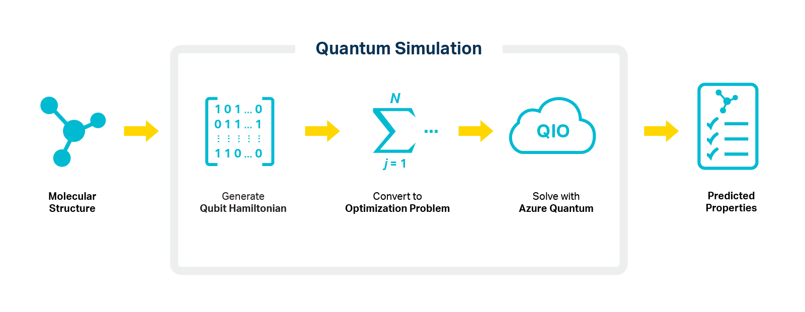 quantum simulation diagram